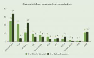 The material in sneakers contributes significantly to the world's carbon footprint.